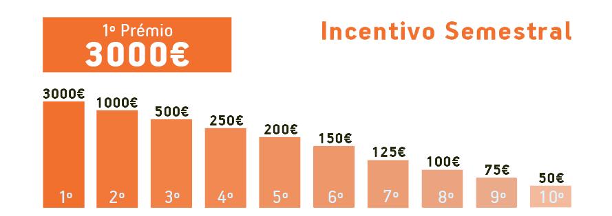 Incentivo Semestral | YouBIZ Telecom